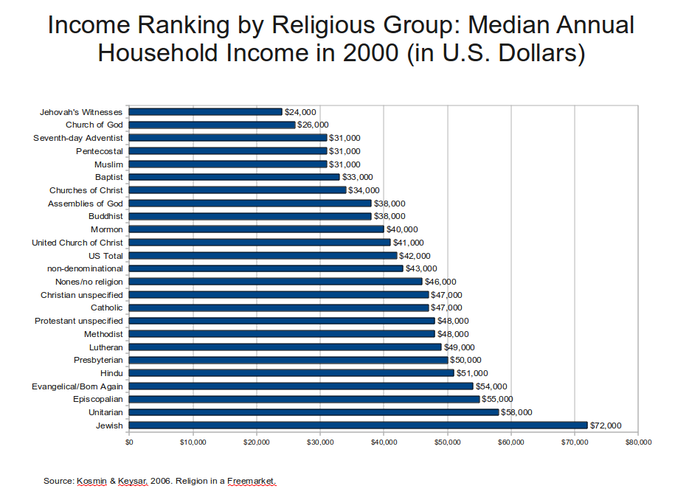 Income ranking by religious group   2000