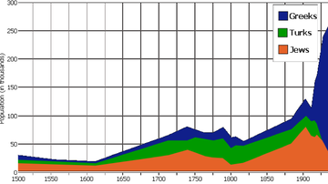 Saloniki population graph